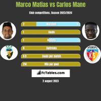 Marco Matias vs Carlos Mane h2h player stats