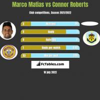 Marco Matias vs Connor Roberts h2h player stats