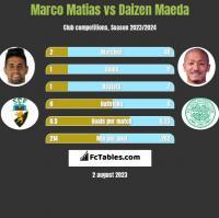 Marco Matias vs Daizen Maeda h2h player stats