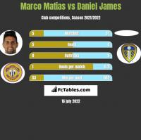 Marco Matias vs Daniel James h2h player stats