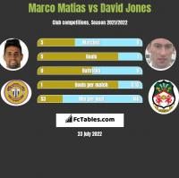 Marco Matias vs David Jones h2h player stats