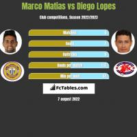 Marco Matias vs Diego Lopes h2h player stats