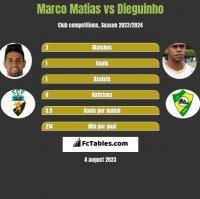 Marco Matias vs Dieguinho h2h player stats