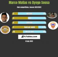 Marco Matias vs Dyego Sousa h2h player stats