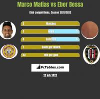 Marco Matias vs Eber Bessa h2h player stats
