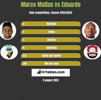 Marco Matias vs Eduardo h2h player stats