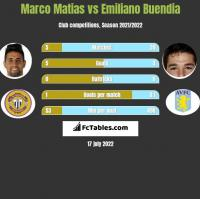 Marco Matias vs Emiliano Buendia h2h player stats