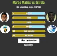 Marco Matias vs Estrela h2h player stats