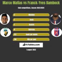 Marco Matias vs Franck-Yves Bambock h2h player stats