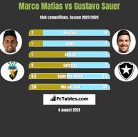 Marco Matias vs Gustavo Sauer h2h player stats