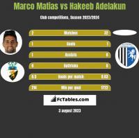 Marco Matias vs Hakeeb Adelakun h2h player stats