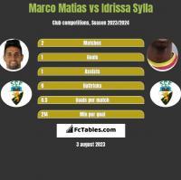 Marco Matias vs Idrissa Sylla h2h player stats