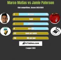 Marco Matias vs Jamie Paterson h2h player stats