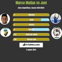 Marco Matias vs Joel h2h player stats
