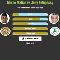 Marco Matias vs Joey Pelupessy h2h player stats
