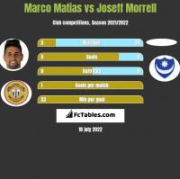 Marco Matias vs Joseff Morrell h2h player stats