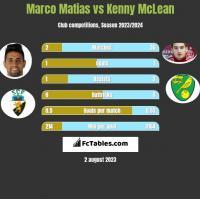 Marco Matias vs Kenny McLean h2h player stats