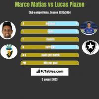 Marco Matias vs Lucas Piazon h2h player stats