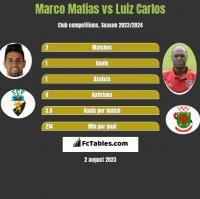 Marco Matias vs Luiz Carlos h2h player stats