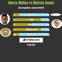 Marco Matias vs Marcos Acuna h2h player stats