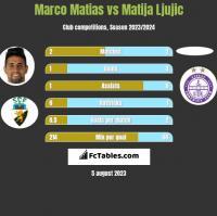 Marco Matias vs Matija Ljujic h2h player stats