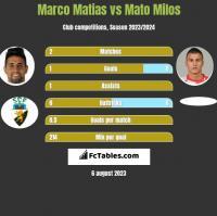 Marco Matias vs Mato Milos h2h player stats