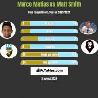 Marco Matias vs Matt Smith h2h player stats