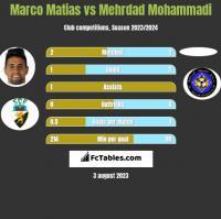 Marco Matias vs Mehrdad Mohammadi h2h player stats