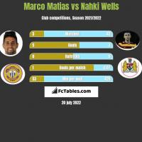 Marco Matias vs Nahki Wells h2h player stats