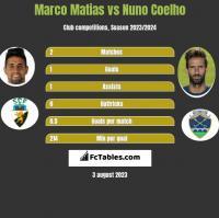 Marco Matias vs Nuno Coelho h2h player stats