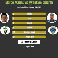 Marco Matias vs Nwankwo Obiorah h2h player stats