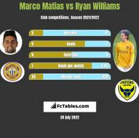 Marco Matias vs Ryan Williams h2h player stats