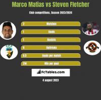 Marco Matias vs Steven Fletcher h2h player stats