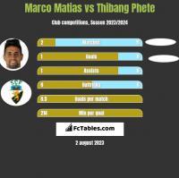Marco Matias vs Thibang Phete h2h player stats