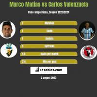 Marco Matias vs Carlos Valenzuela h2h player stats