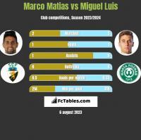 Marco Matias vs Miguel Luis h2h player stats