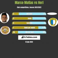 Marco Matias vs Heri h2h player stats