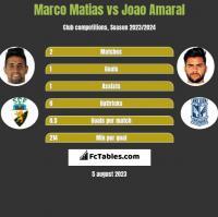 Marco Matias vs Joao Amaral h2h player stats