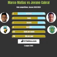 Marco Matias vs Jovane Cabral h2h player stats