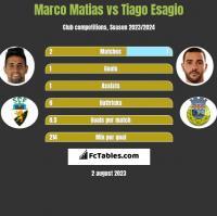 Marco Matias vs Tiago Esagio h2h player stats