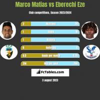 Marco Matias vs Eberechi Eze h2h player stats