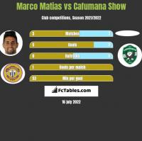 Marco Matias vs Cafumana Show h2h player stats