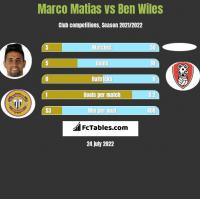 Marco Matias vs Ben Wiles h2h player stats