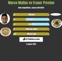 Marco Matias vs Fraser Preston h2h player stats