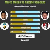 Marco Matias vs Antoine Semenyo h2h player stats