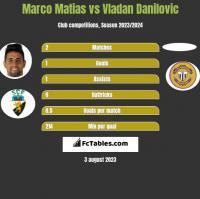 Marco Matias vs Vladan Danilovic h2h player stats
