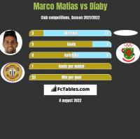 Marco Matias vs Diaby h2h player stats