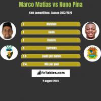 Marco Matias vs Nuno Pina h2h player stats