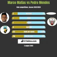 Marco Matias vs Pedro Mendes h2h player stats