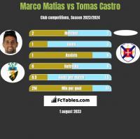 Marco Matias vs Tomas Castro h2h player stats